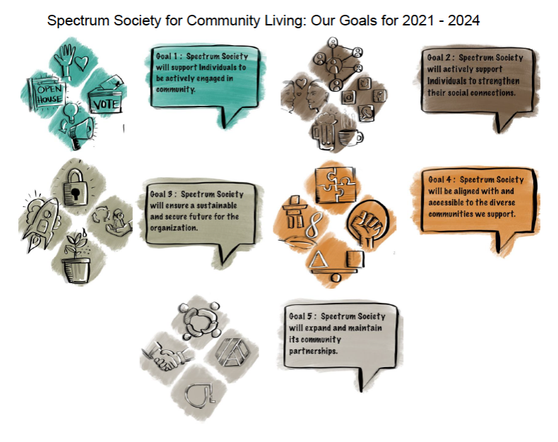 Strategic Plan Graphic with five goals